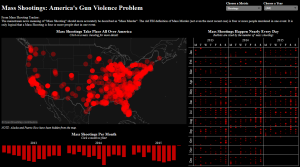 Visualization_Mass_Shootings