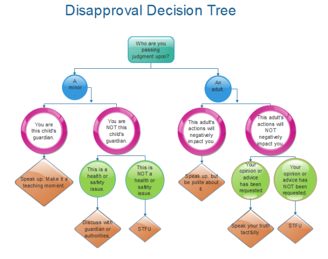 Disapproval Decision Tree