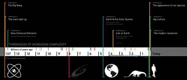 big-history-timeline